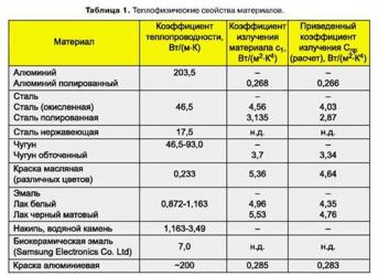 Коэффициент теплоотдачи нержавеющей стали