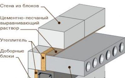 Как уложить плиты перекрытия на газоблоки?