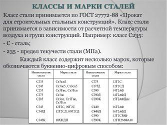 Виды сталей марки и классы