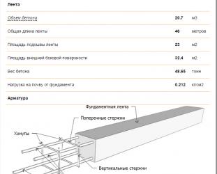 Как рассчитать кубатуру бетона на фундамент?