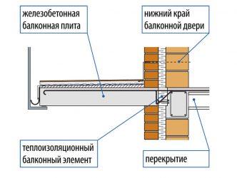 Можно ли сверлить балконную плиту?