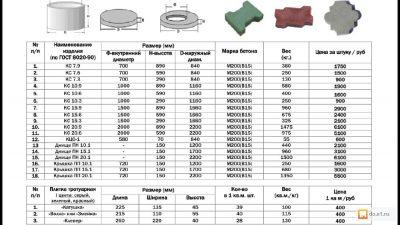Кольцо железобетонное канализационное объем бетона
