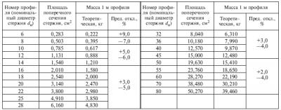 ГОСТ 5781 82 арматура технические характеристики