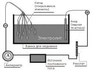 Обмеднение металла в домашних условиях