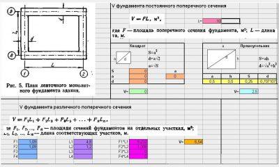 Расчет объема бетона для ленточного фундамента