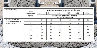 Сколько времени застывает цемент?