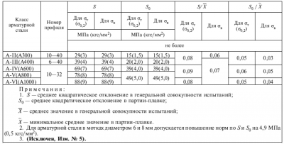 Арматурная сталь ГОСТ 5781 82 характеристики